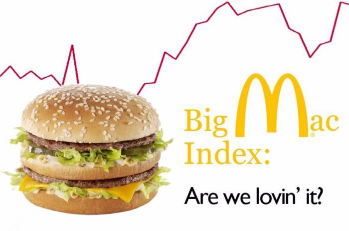 О чём можно судить по индексу Биг-Мака?